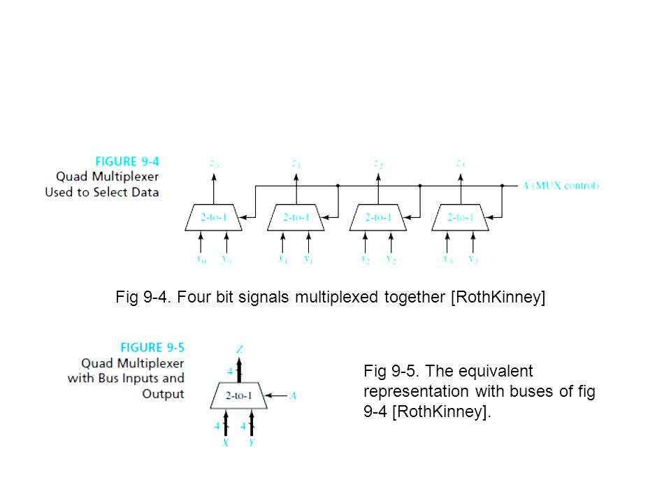 Fig 9-4. Four bit signals multiplexed together [RothKinney]